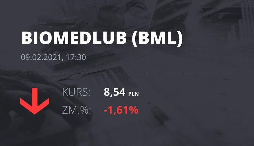 Notowania akcji spółki BML z 9 lutego 2021 roku