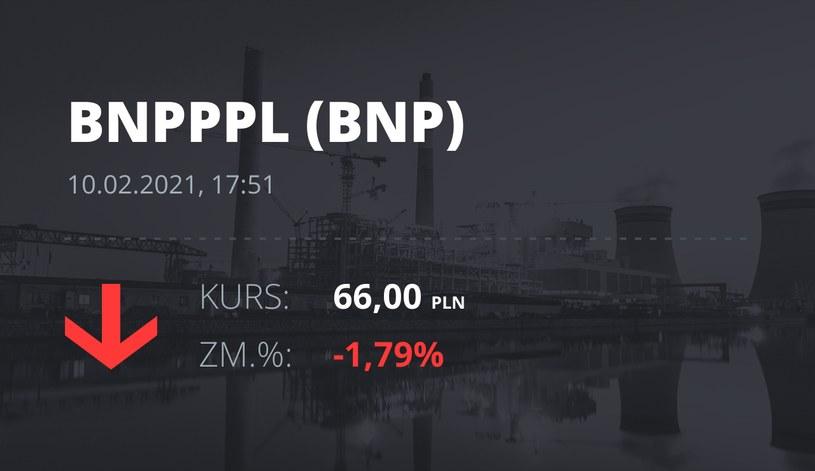 Notowania akcji spółki BNP Paribas Bank Polska z 10 lutego 2021 roku