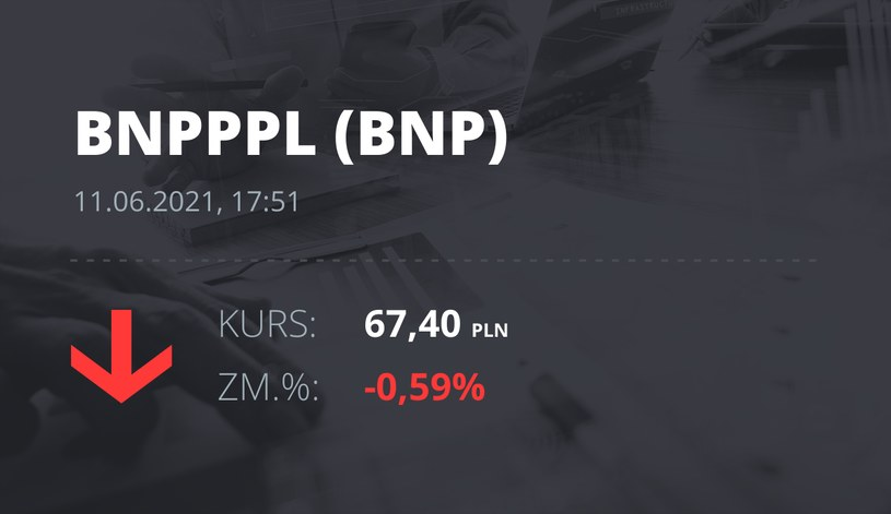 Notowania akcji spółki BNP Paribas Bank Polska z 11 czerwca 2021 roku