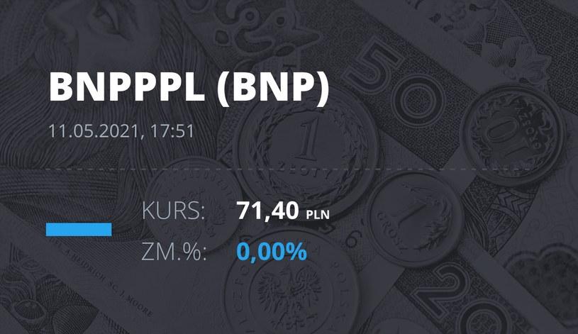 Notowania akcji spółki BNP Paribas Bank Polska z 11 maja 2021 roku
