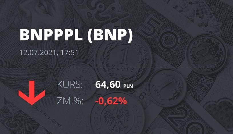 Notowania akcji spółki BNP Paribas Bank Polska z 12 lipca 2021 roku