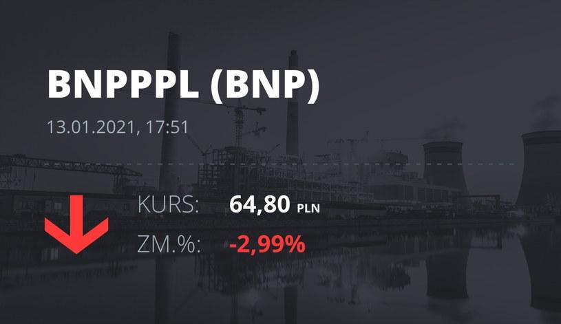 Notowania akcji spółki BNP Paribas Bank Polska z 13 stycznia 2021 roku