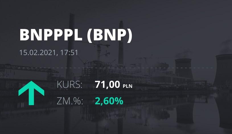 Notowania akcji spółki BNP Paribas Bank Polska z 15 lutego 2021 roku