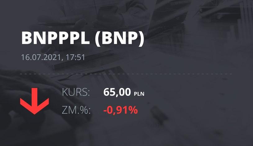 Notowania akcji spółki BNP Paribas Bank Polska z 16 lipca 2021 roku