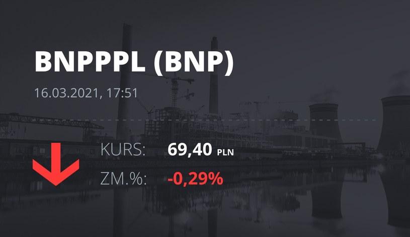 Notowania akcji spółki BNP Paribas Bank Polska z 16 marca 2021 roku