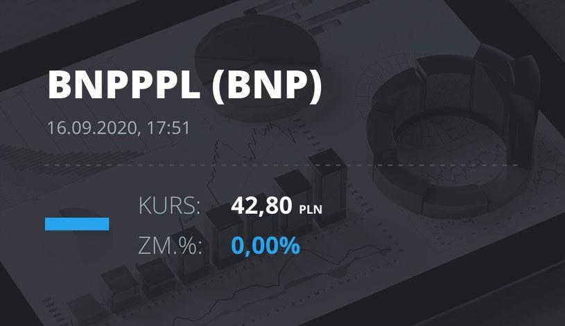 Notowania akcji spółki BNP Paribas Bank Polska z 16 września 2020 roku