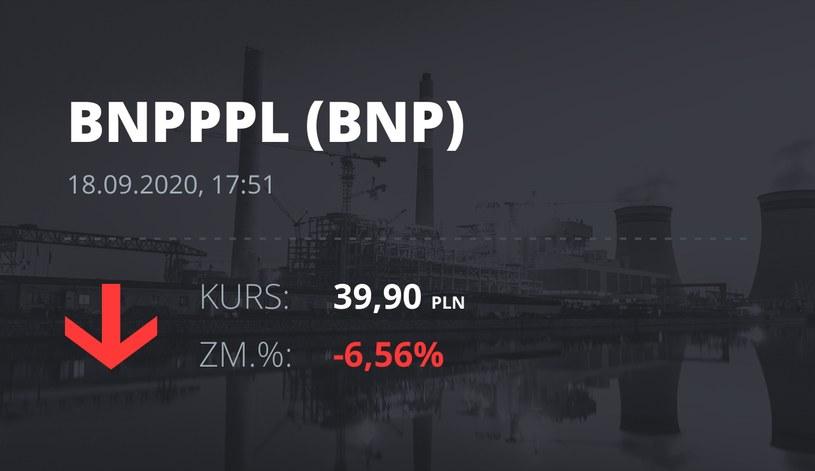 Notowania akcji spółki BNP Paribas Bank Polska z 18 września 2020 roku