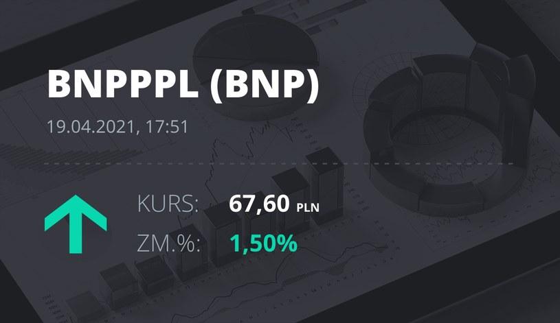 Notowania akcji spółki BNP Paribas Bank Polska z 19 kwietnia 2021 roku