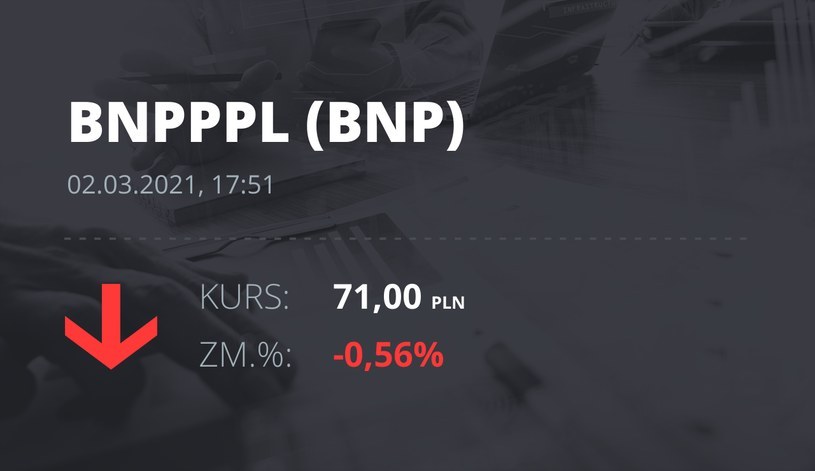Notowania akcji spółki BNP Paribas Bank Polska z 2 marca 2021 roku