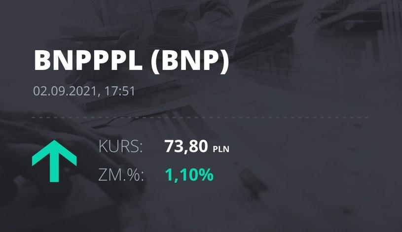 Notowania akcji spółki BNP Paribas Bank Polska z 2 września 2021 roku