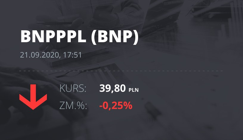 Notowania akcji spółki BNP Paribas Bank Polska z 21 września 2020 roku