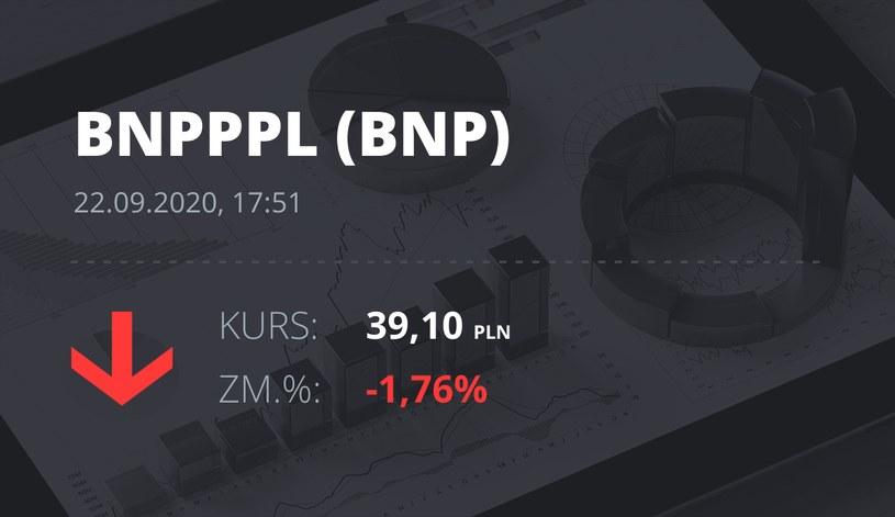 Notowania akcji spółki BNP Paribas Bank Polska z 22 września 2020 roku