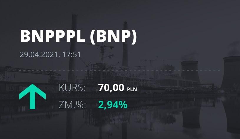 Notowania akcji spółki BNP Paribas Bank Polska z 29 kwietnia 2021 roku