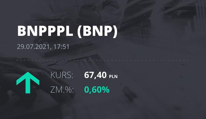 Notowania akcji spółki BNP Paribas Bank Polska z 29 lipca 2021 roku