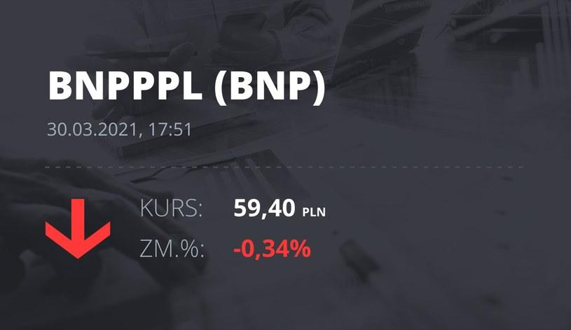 Notowania akcji spółki BNP Paribas Bank Polska z 30 marca 2021 roku