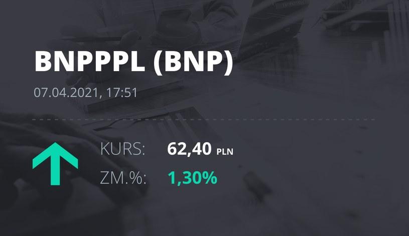 Notowania akcji spółki BNP Paribas Bank Polska z 7 kwietnia 2021 roku