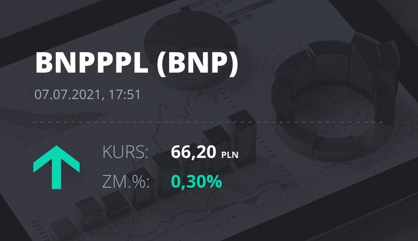 Notowania akcji spółki BNP Paribas Bank Polska z 7 lipca 2021 roku