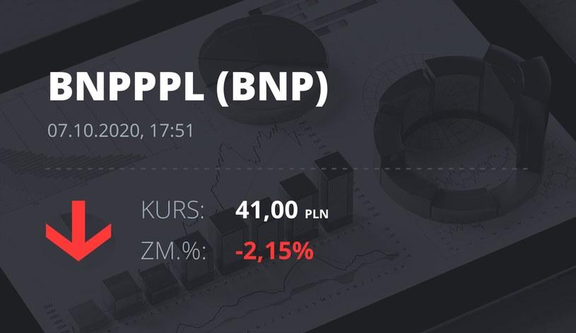 Notowania akcji spółki BNP Paribas Bank Polska z 7 października 2020 roku