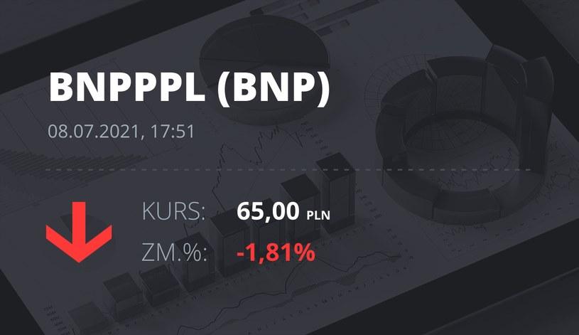 Notowania akcji spółki BNP Paribas Bank Polska z 8 lipca 2021 roku