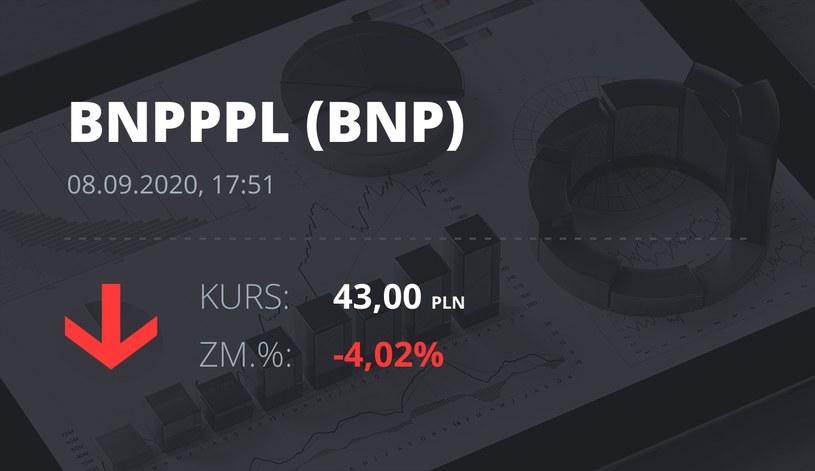 Notowania akcji spółki BNP Paribas Bank Polska z 8 września 2020 roku