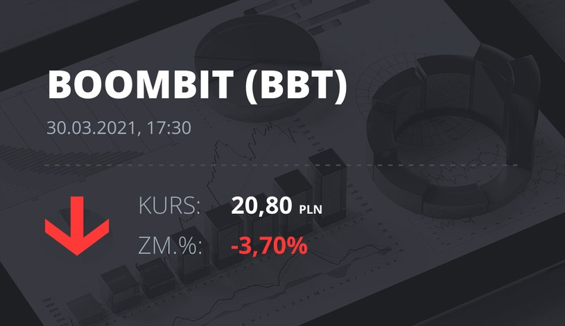 Notowania akcji spółki BoomBit S.A. z 30 marca 2021 roku