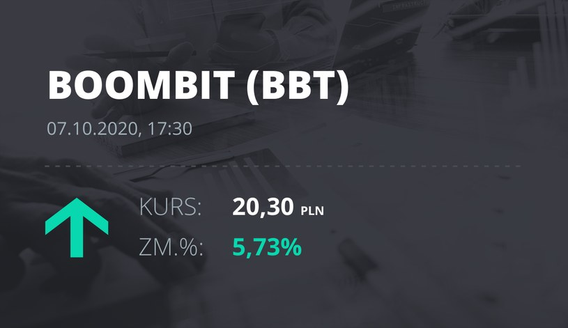 Notowania akcji spółki BoomBit S.A. z 7 października 2020 roku