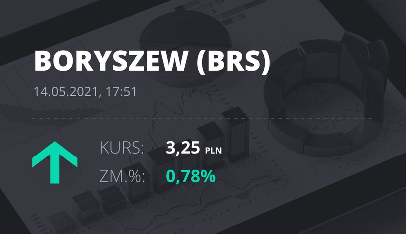Notowania akcji spółki Boryszew z 14 maja 2021 roku