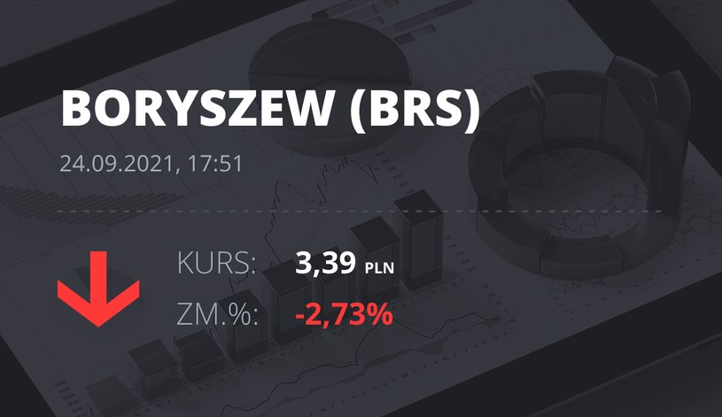 Notowania akcji spółki Boryszew z 24 września 2021 roku