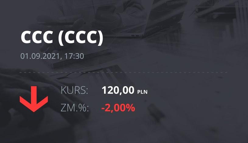 Notowania akcji spółki CCC z 1 września 2021 roku