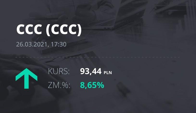 Notowania akcji spółki CCC z 26 marca 2021 roku