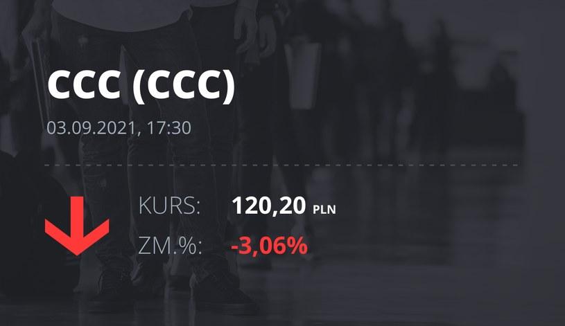 Notowania akcji spółki CCC z 3 września 2021 roku