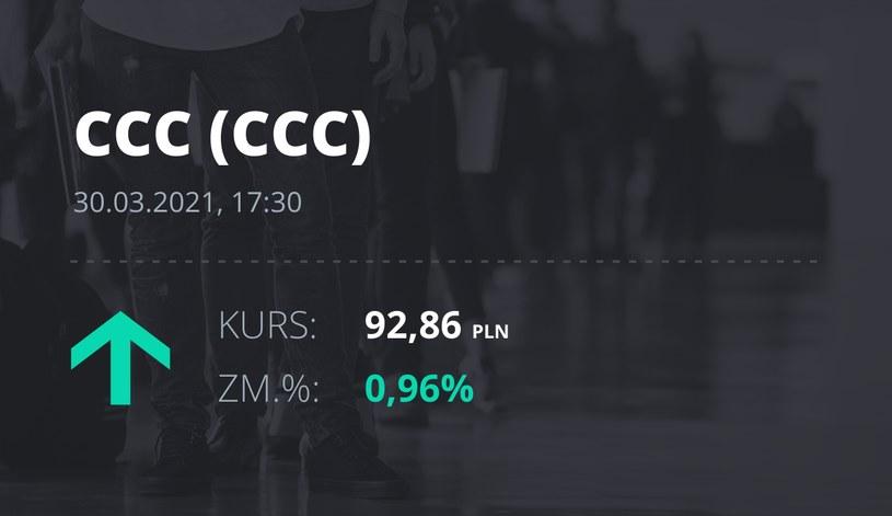 Notowania akcji spółki CCC z 30 marca 2021 roku