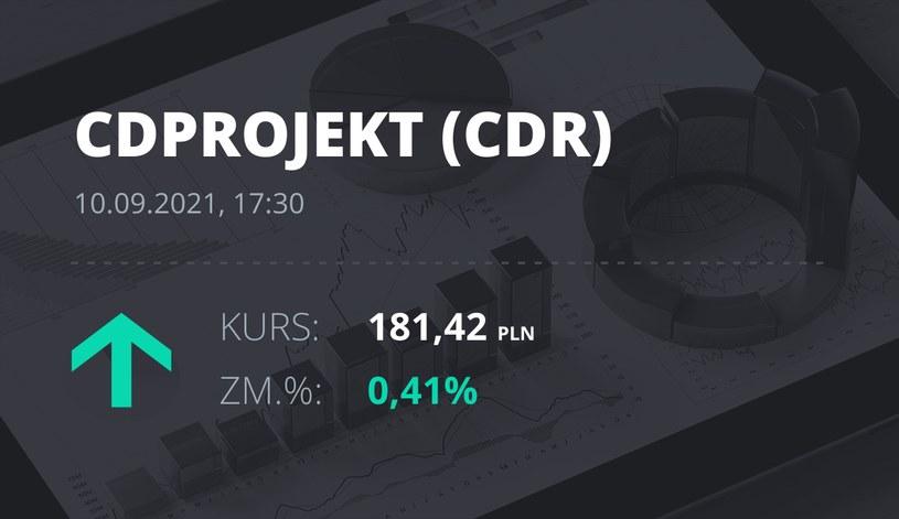 Notowania akcji spółki CD Projekt z 10 września 2021 roku