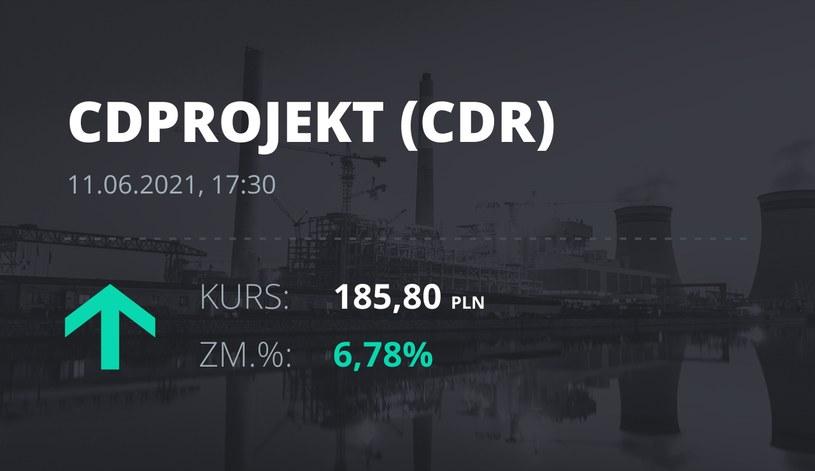 Notowania akcji spółki CD Projekt z 11 czerwca 2021 roku