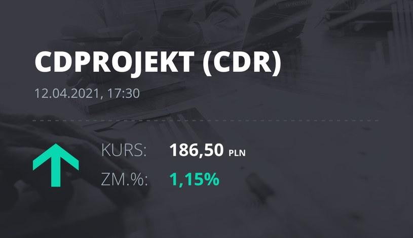 Notowania akcji spółki CD Projekt z 12 kwietnia 2021 roku