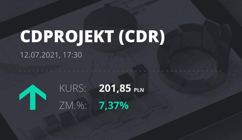 Notowania akcji spółki CD Projekt z 12 lipca 2021 roku