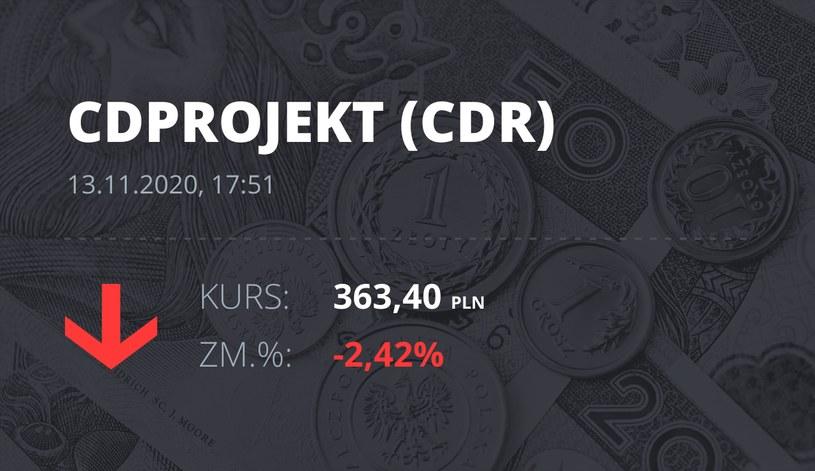 Notowania akcji spółki CD Projekt z 13 listopada 2020 roku