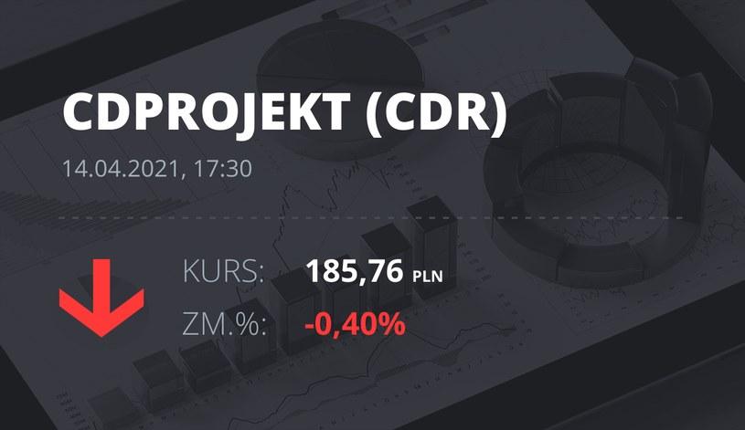Notowania akcji spółki CD Projekt z 14 kwietnia 2021 roku