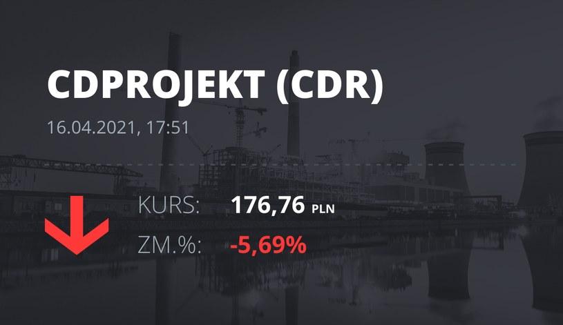 Notowania akcji spółki CD Projekt z 16 kwietnia 2021 roku