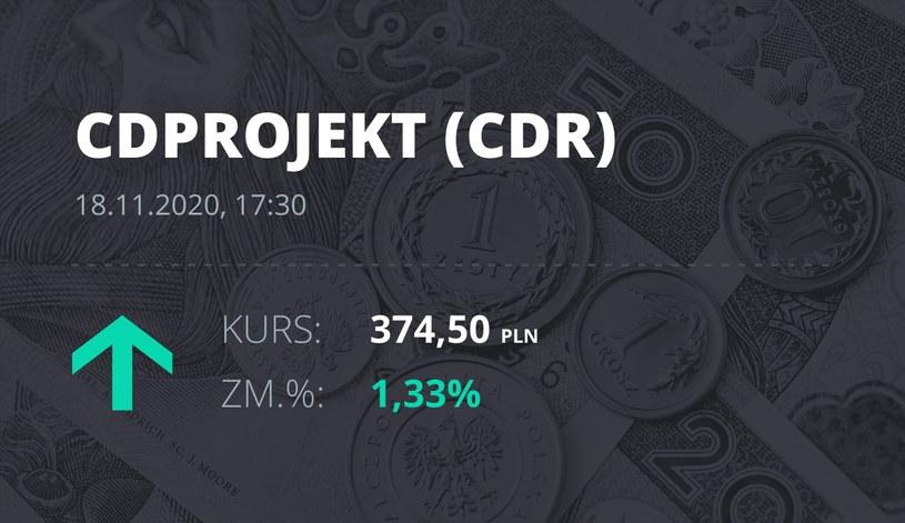 Notowania akcji spółki CD Projekt z 18 listopada 2020 roku