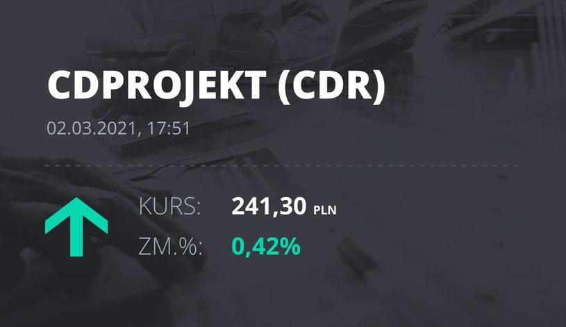Notowania akcji spółki CD Projekt z 2 marca 2021 roku