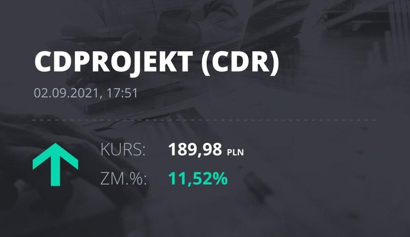 Notowania akcji spółki CD Projekt z 2 września 2021 roku