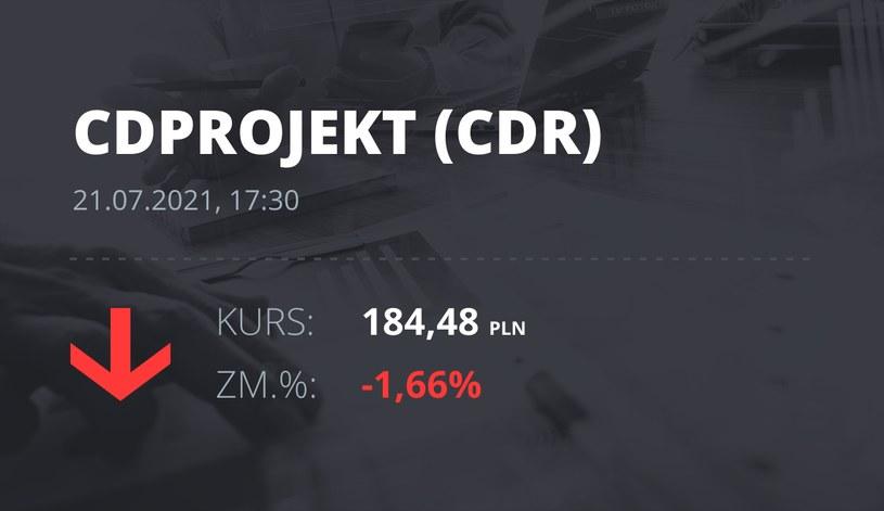 Notowania akcji spółki CD Projekt z 21 lipca 2021 roku