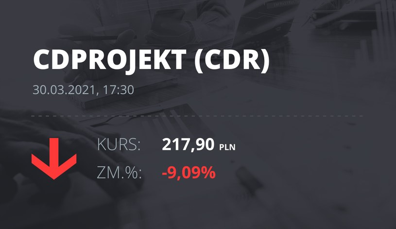 Notowania akcji spółki CD Projekt z 30 marca 2021 roku