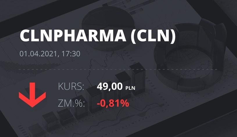 Notowania akcji spółki Celon Pharma z 1 kwietnia 2021 roku