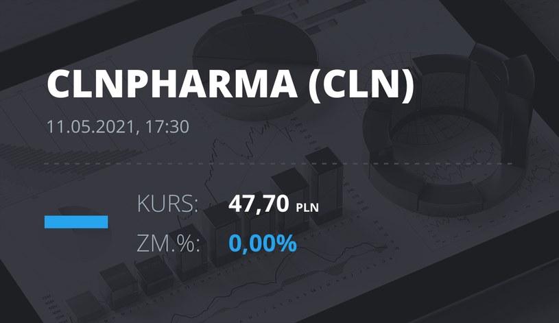 Notowania akcji spółki Celon Pharma z 11 maja 2021 roku