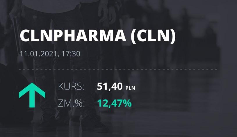 Notowania akcji spółki Celon Pharma z 11 stycznia 2021 roku