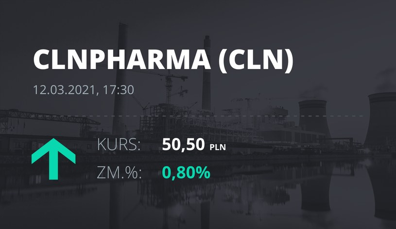 Notowania akcji spółki Celon Pharma z 12 marca 2021 roku