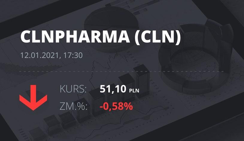 Notowania akcji spółki Celon Pharma z 12 stycznia 2021 roku