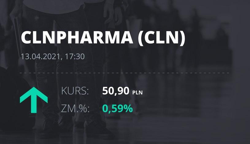 Notowania akcji spółki Celon Pharma z 13 kwietnia 2021 roku